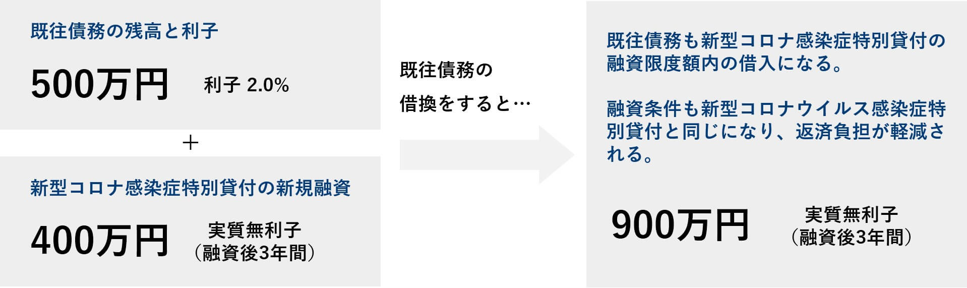 日本政策金融公庫の既往債務借換イメージ図