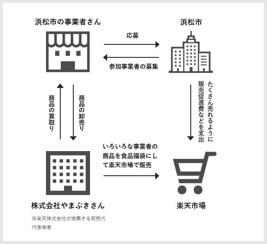 浜松市オンライン物産展事業のイメージ